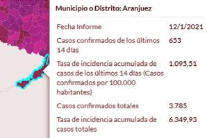 Coronavirus en Aranjuez